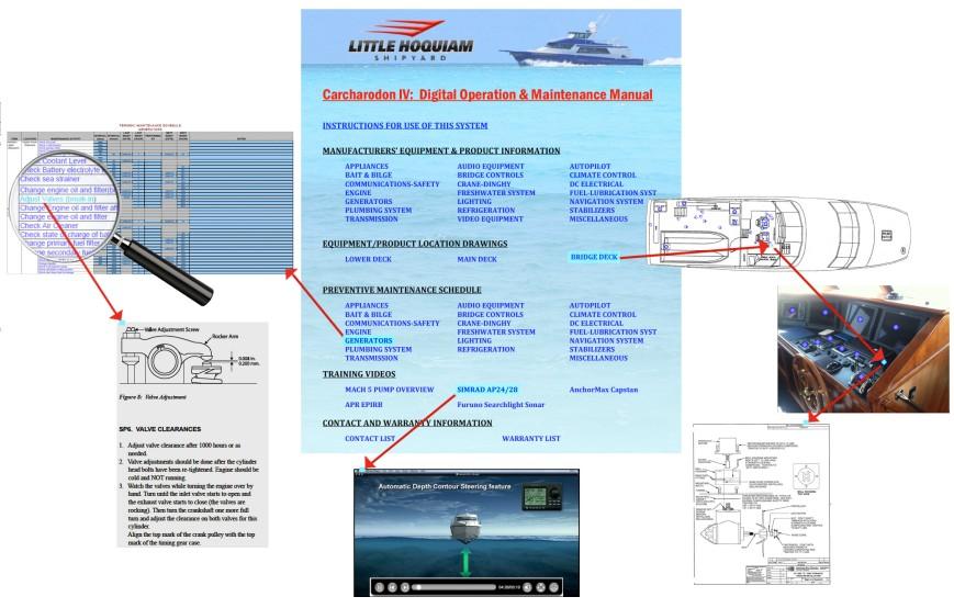 Manual Navigation Flow Chart
